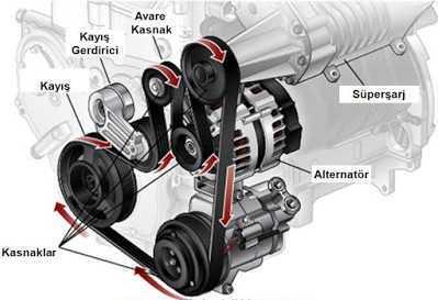 alternator kayisi nedir